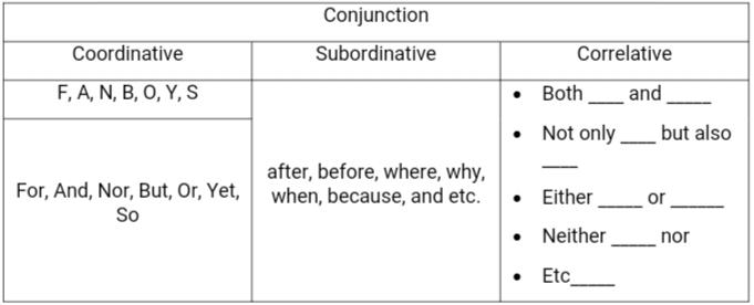 conjunction bahasa inggris