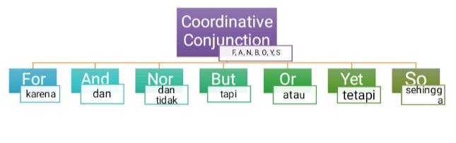 coordinate conjunction bahasa inggris
